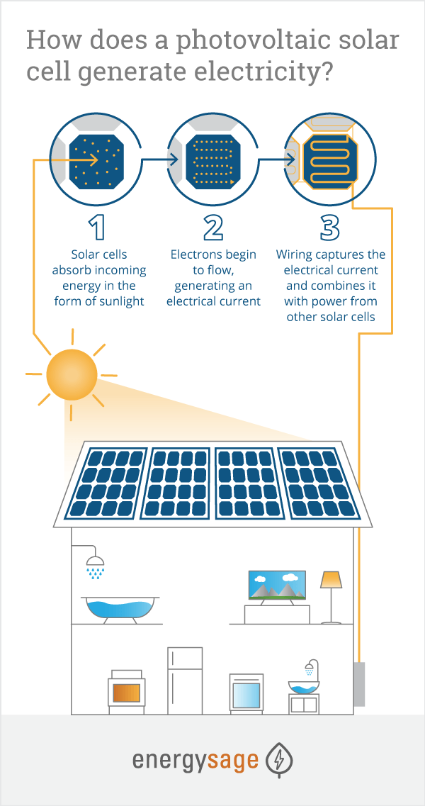 infographic explaining how solar works with your property