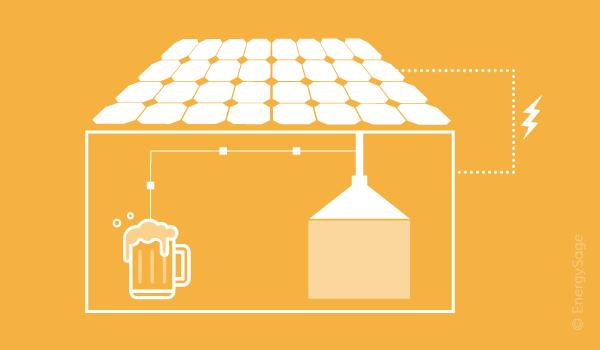 solar powered brewery