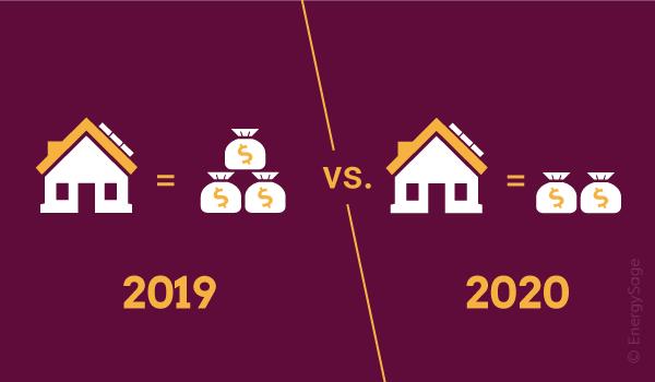 Home Improvement Tax Credits 2020.The 2019 2020 Itc Stepdown Key Details Energysage