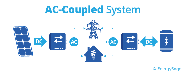 ac coupled battery system diagram