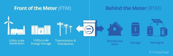 behind the meter vs front of the meter diagram