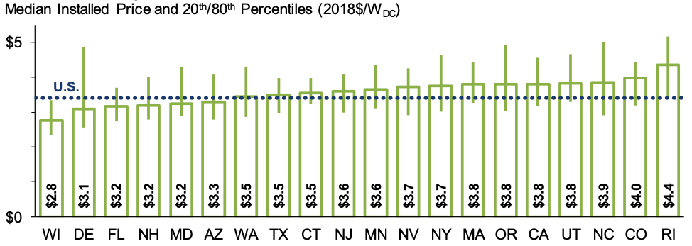 price of residential solar in 2018 by state