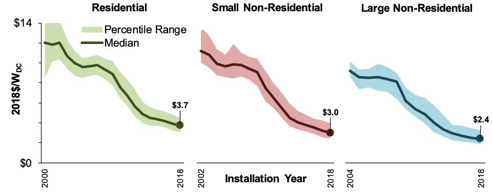 installed solar prices over time