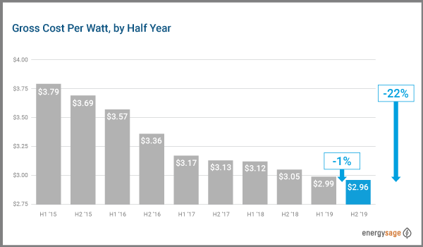 falling cost of solar panels