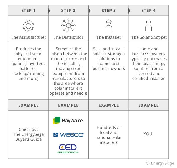 solar distributor value chain