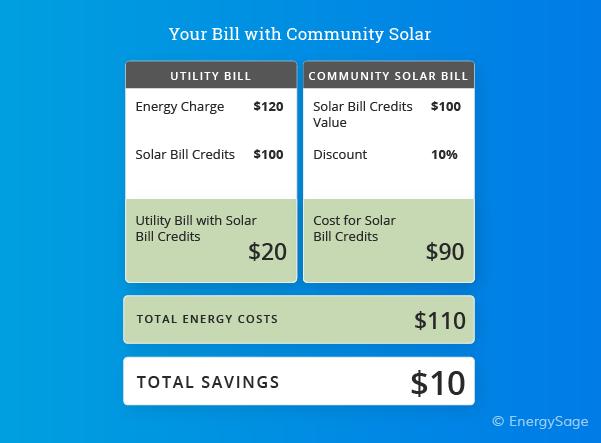 community solar bill example