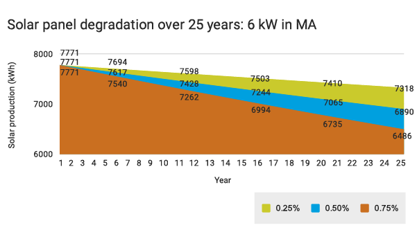 solar panel degradation for the 6 kW system in MA