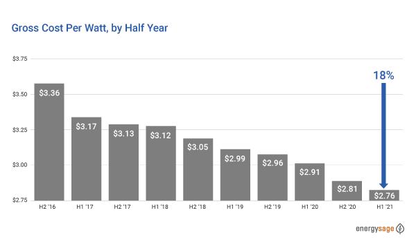 Cost of Solar 2021